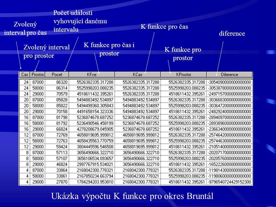 Ukázka výpočtu K funkce pro okres Bruntál