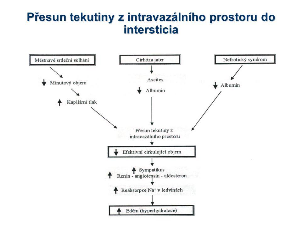 Přesun tekutiny z intravazálního prostoru do intersticia