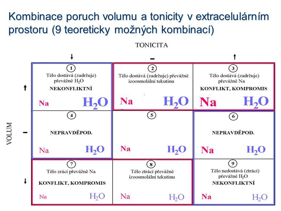 Kombinace poruch volumu a tonicity v extracelulárním prostoru (9 teoreticky možných kombinací)