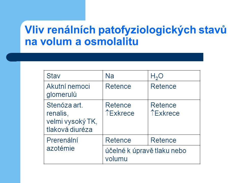Vliv renálních patofyziologických stavů na volum a osmolalitu