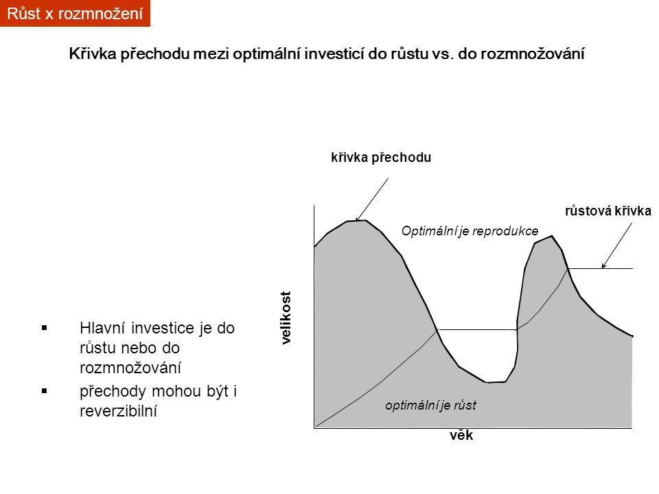 Křivka přechodu mezi optimální investicí do růstu vs. do rozmnožování