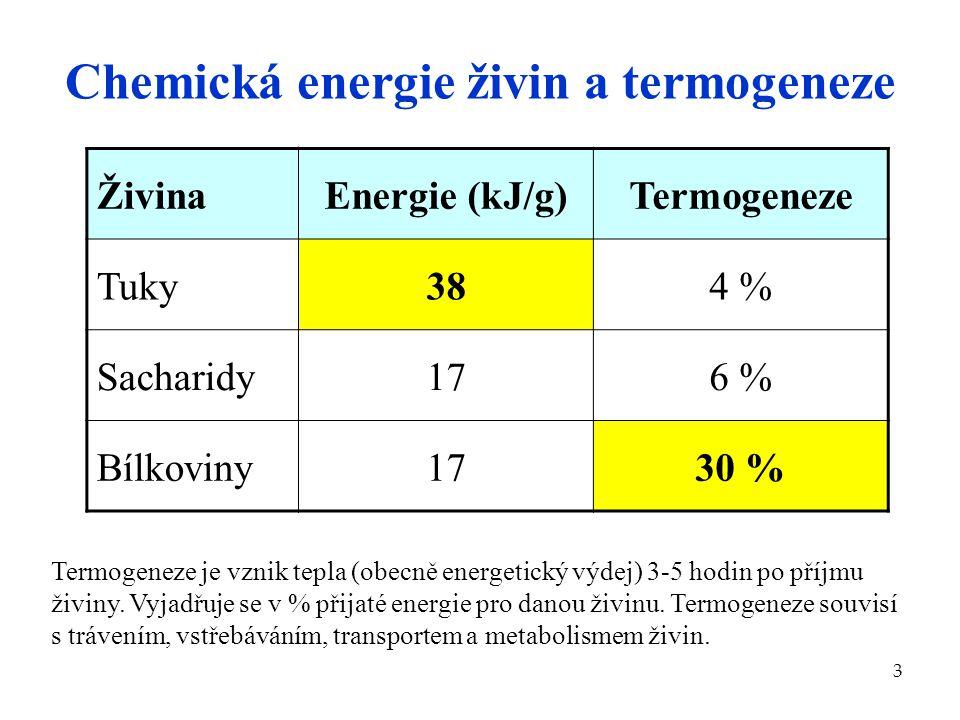 Chemická energie živin a termogeneze