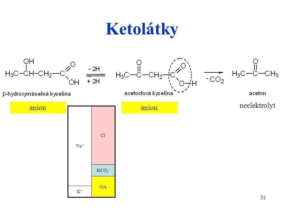 Ketolátky neelektrolyt anion anion Na+ Cl- HCO3- OA K+