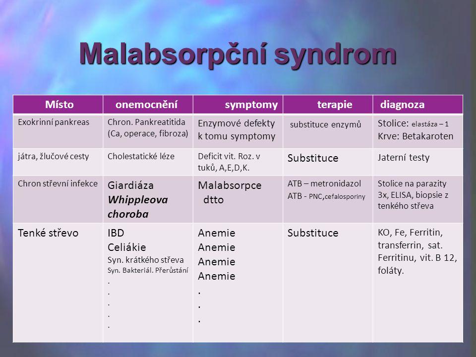 Malabsorpční syndrom Místo onemocnění symptomy terapie diagnoza