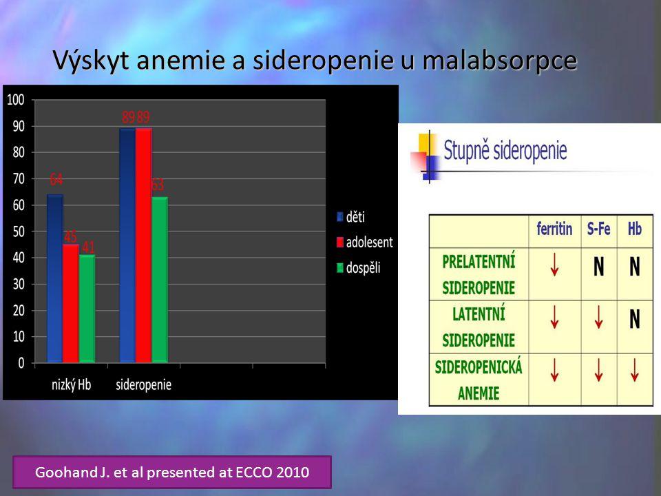 Výskyt anemie a sideropenie u malabsorpce
