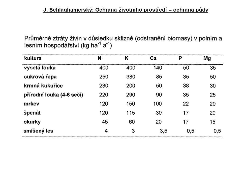 J. Schlaghamerský: Ochrana životního prostředí – ochrana půdy
