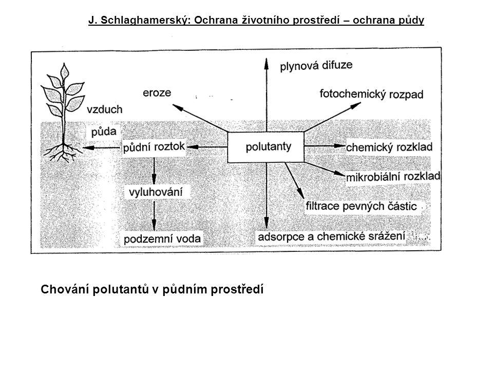 Chování polutantů v půdním prostředí