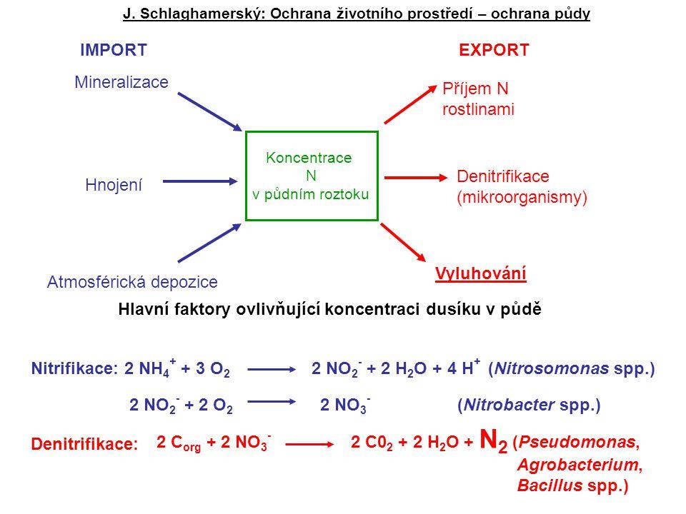 Atmosférická depozice IMPORT EXPORT