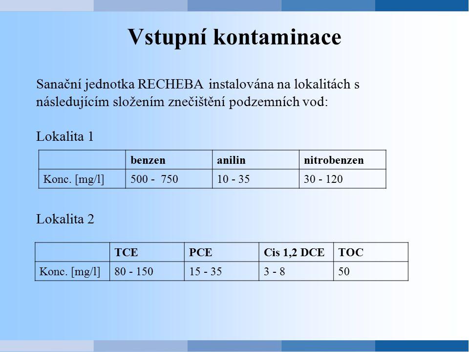 Vstupní kontaminace Sanační jednotka RECHEBA instalována na lokalitách s následujícím složením znečištění podzemních vod: