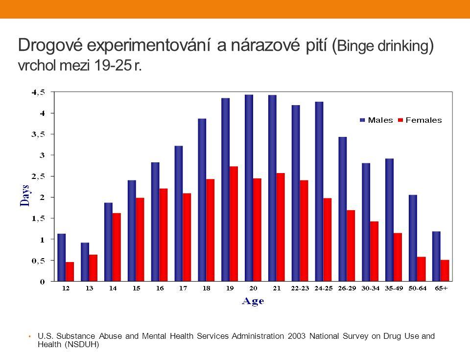 Drogové experimentování a nárazové pití (Binge drinking) vrchol mezi 19-25 r.