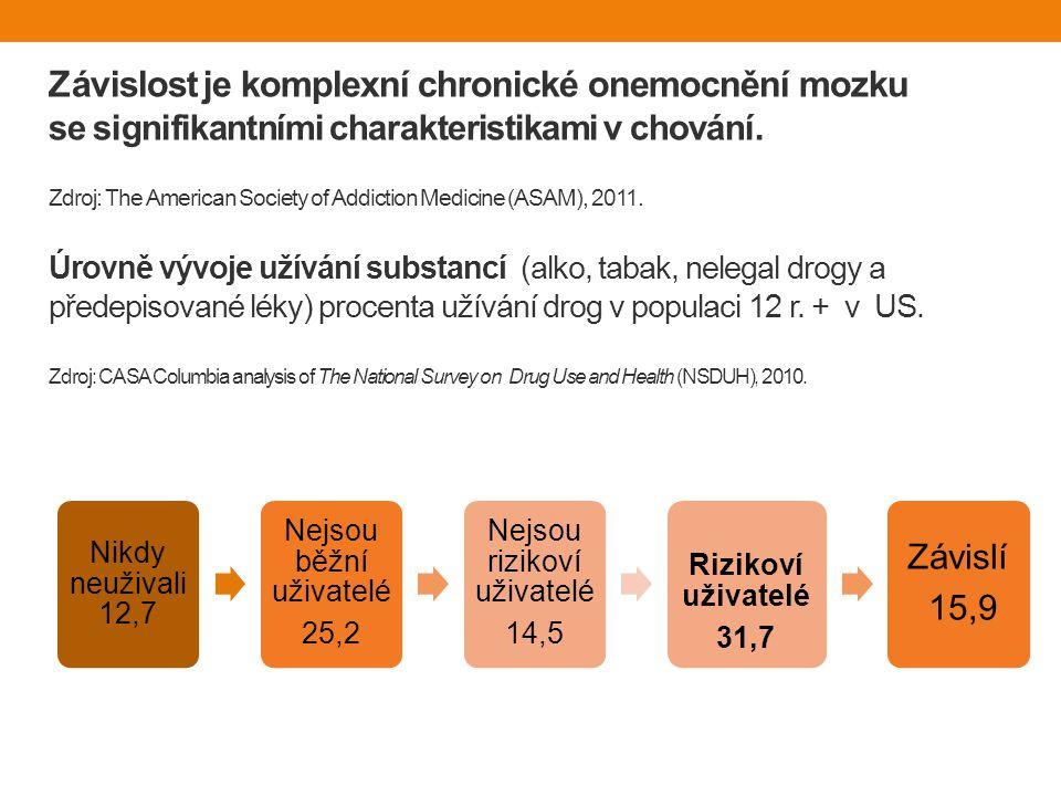 Závislost je komplexní chronické onemocnění mozku se signifikantními charakteristikami v chování. Zdroj: The American Society of Addiction Medicine (ASAM), 2011. Úrovně vývoje užívání substancí (alko, tabak, nelegal drogy a předepisované léky) procenta užívání drog v populaci 12 r. + v US. Zdroj: CASA Columbia analysis of The National Survey on Drug Use and Health (NSDUH), 2010.