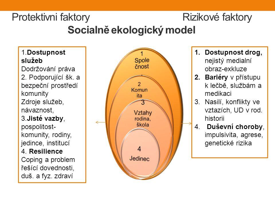 Protektivni faktory Rizikové faktory Socialně ekologický model