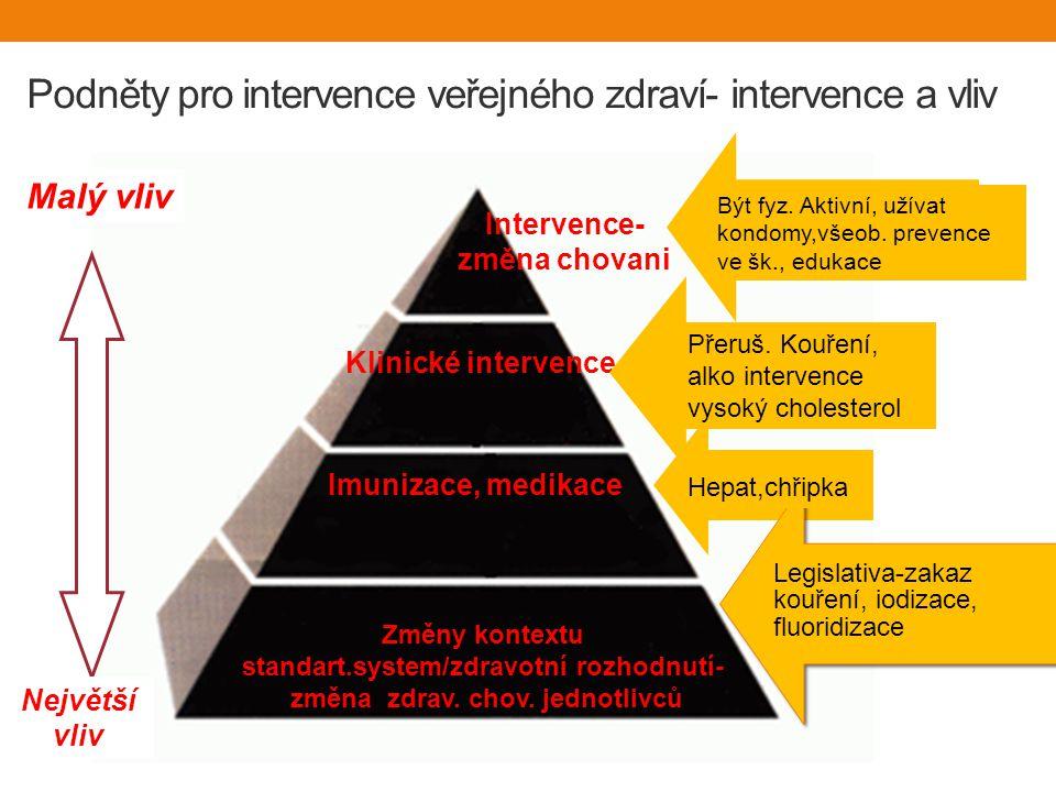 Podněty pro intervence veřejného zdraví- intervence a vliv