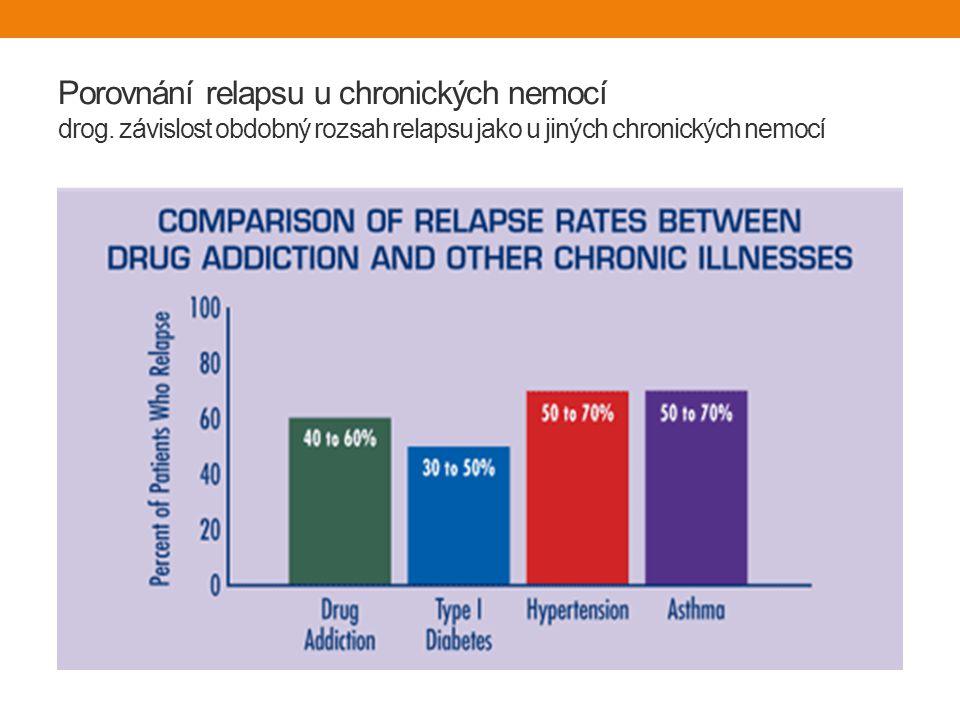 Porovnání relapsu u chronických nemocí drog