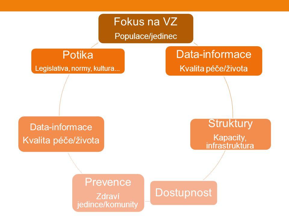 Fokus na VZ Data-informace Potika Struktury Prevence Dostupnost