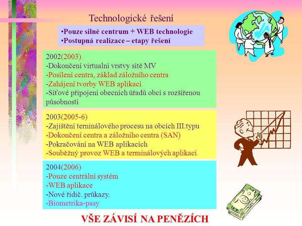 Technologické řešení VŠE ZÁVISÍ NA PENĚZÍCH