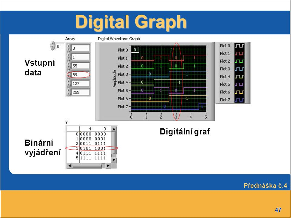 Digital Graph Vstupní data Digitální graf Binární vyjádření