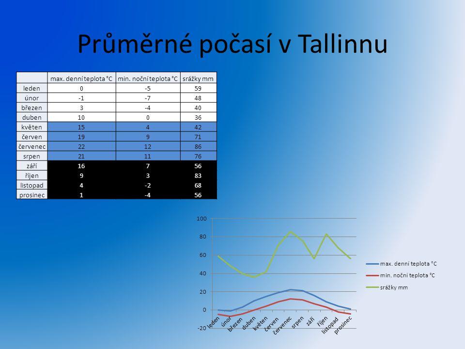 Průměrné počasí v Tallinnu
