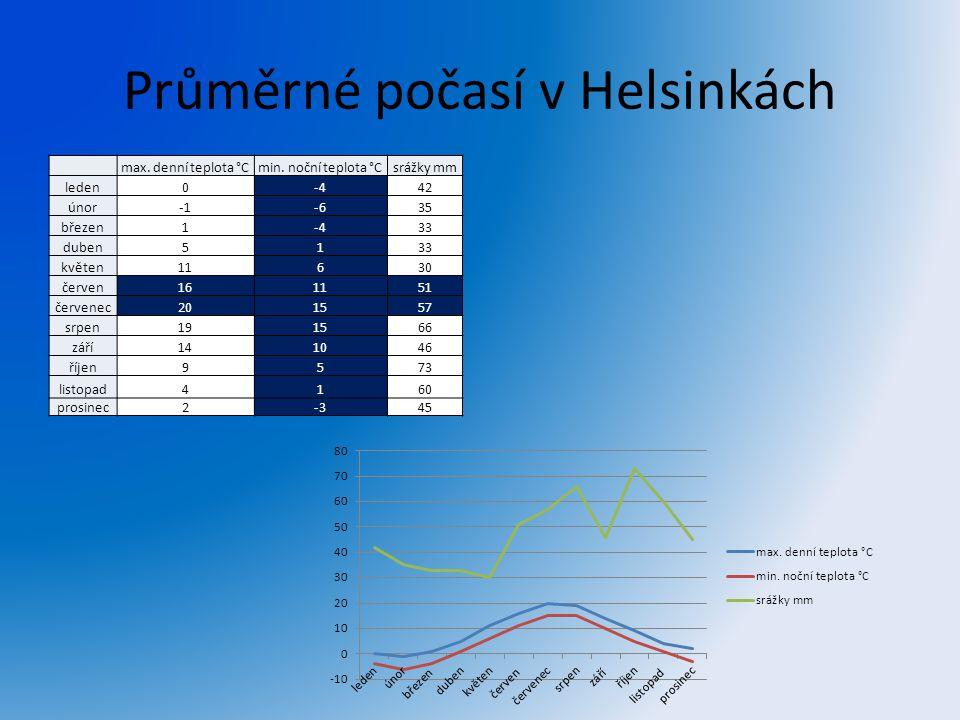 Průměrné počasí v Helsinkách