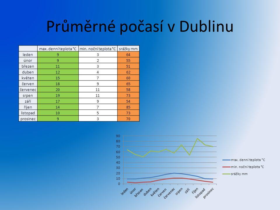 Průměrné počasí v Dublinu