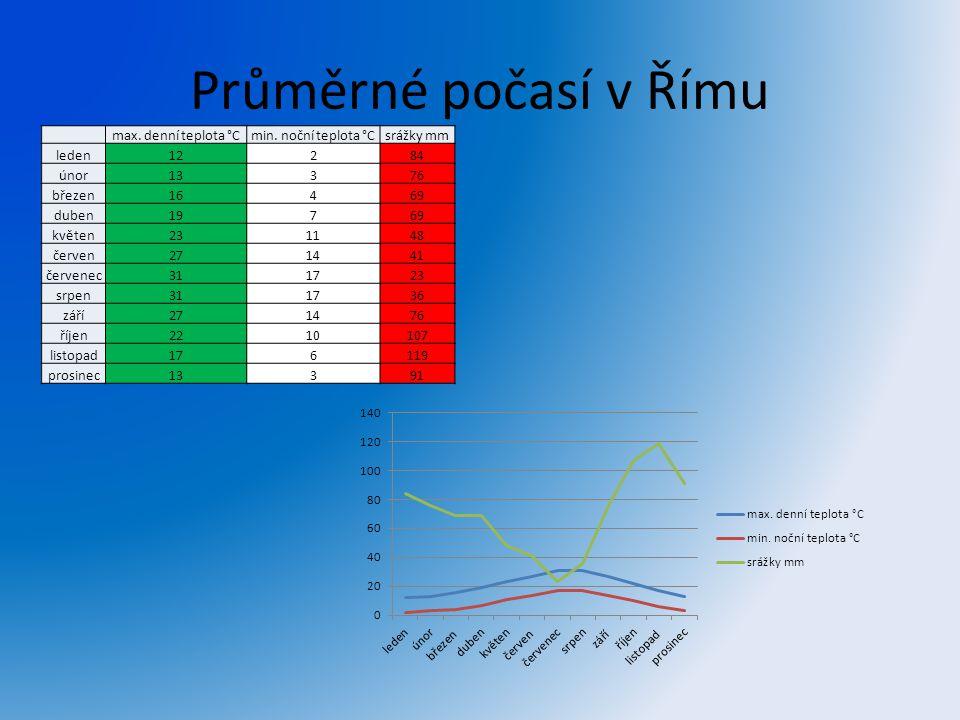 Průměrné počasí v Římu max. denní teplota °C min. noční teplota °C