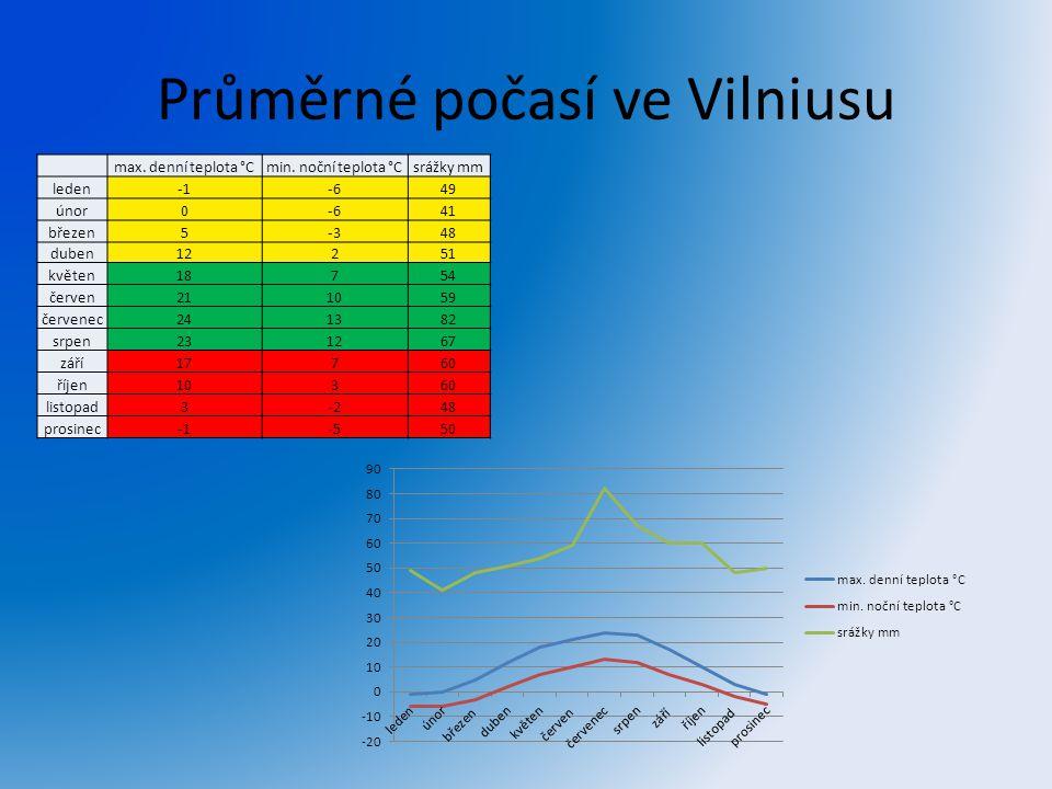 Průměrné počasí ve Vilniusu