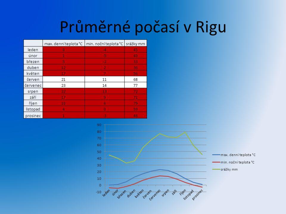 Průměrné počasí v Rigu max. denní teplota °C min. noční teplota °C