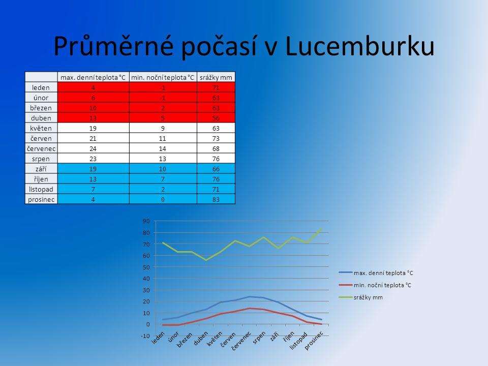 Průměrné počasí v Lucemburku