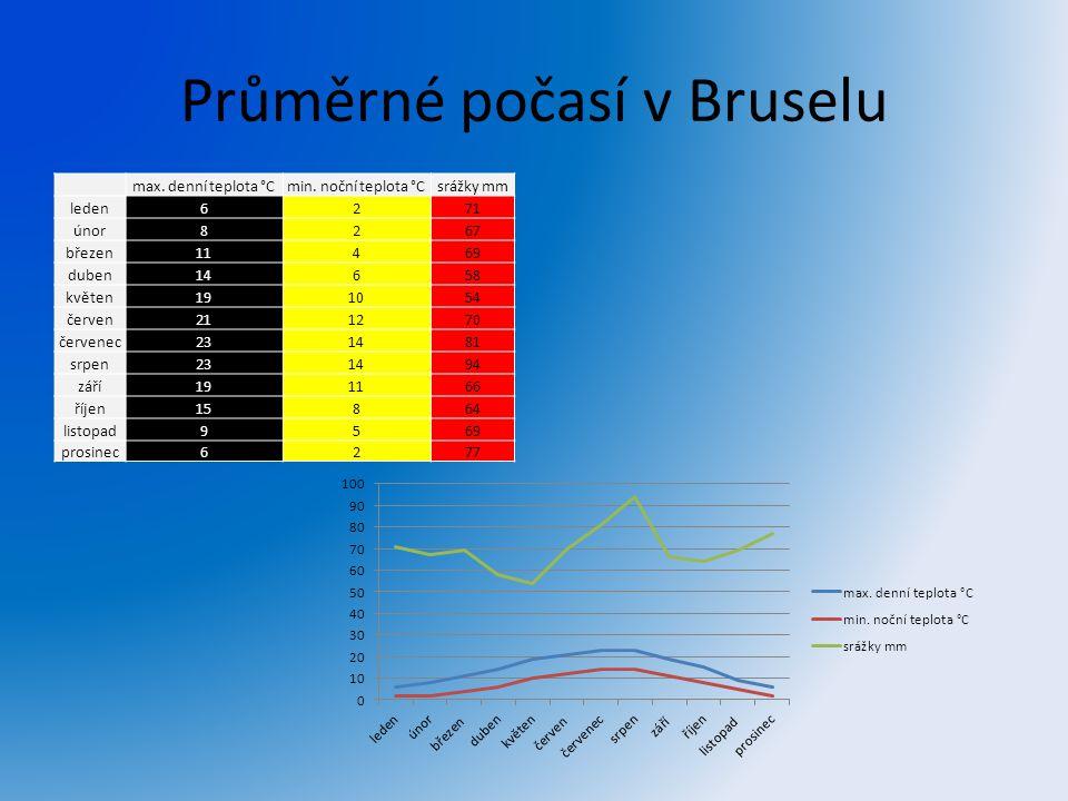 Průměrné počasí v Bruselu