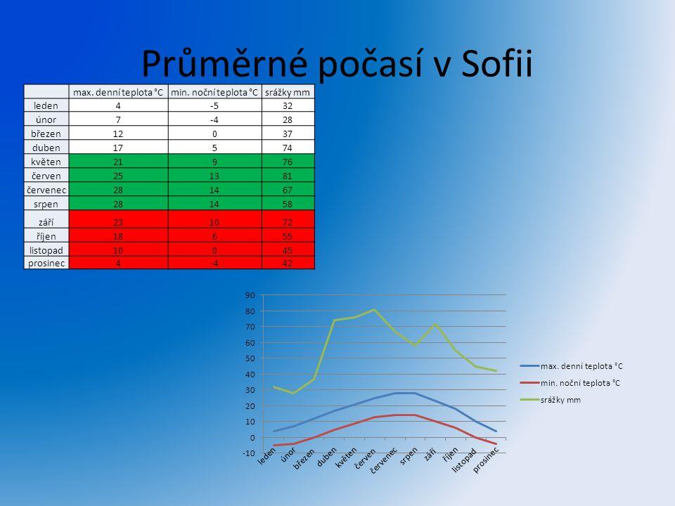 Průměrné počasí v Sofii