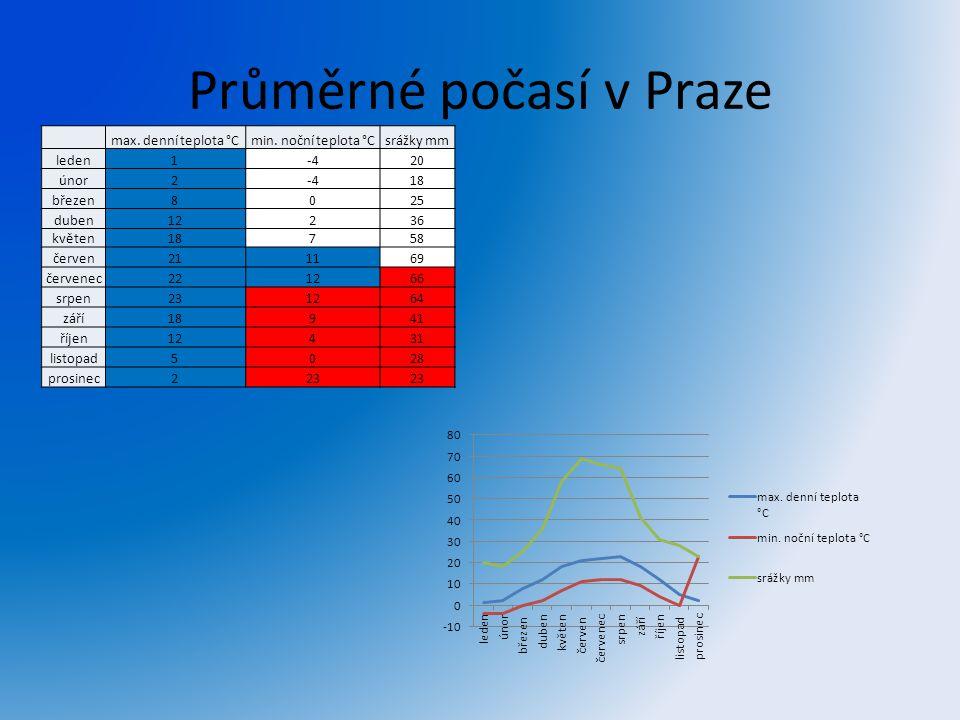Průměrné počasí v Praze