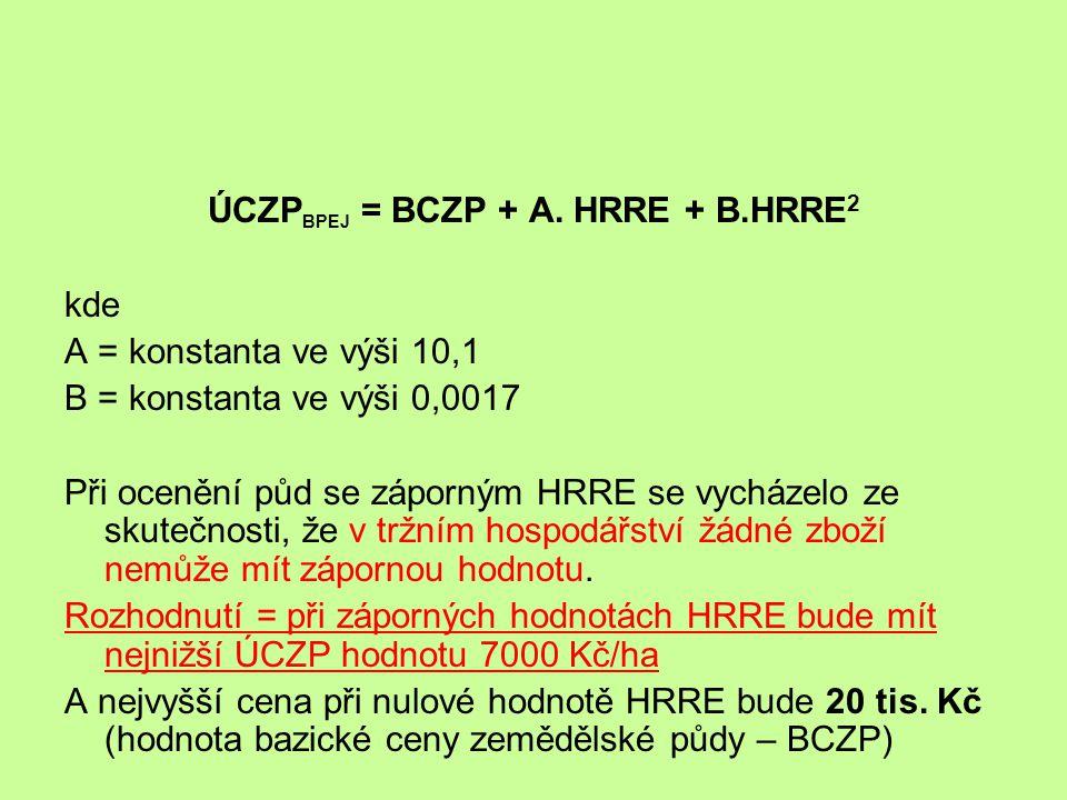 ÚCZPBPEJ = BCZP + A. HRRE + B.HRRE2