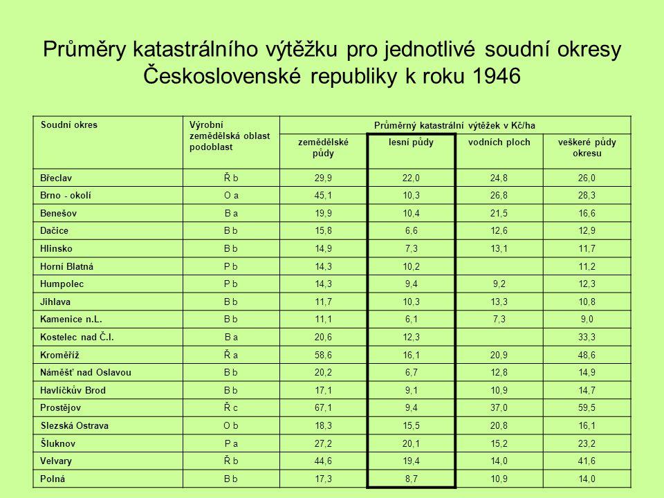 Průměrný katastrální výtěžek v Kč/ha