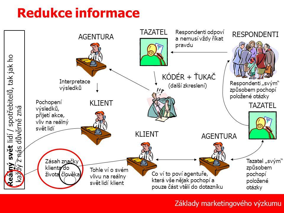 Redukce informace TAZATEL RESPONDENTI AGENTURA KÓDÉR + ŤUKAČ
