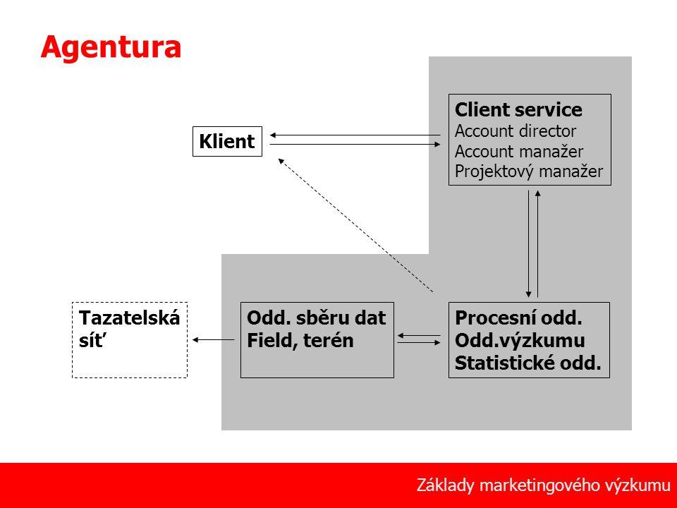 Agentura Client service Klient Tazatelská síť Odd. sběru dat