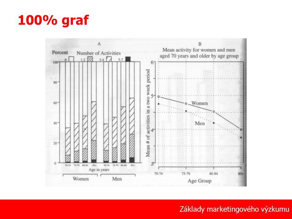 100% graf Základy marketingového výzkumu