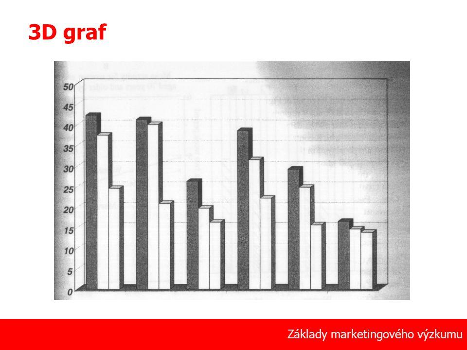 3D graf Základy marketingového výzkumu