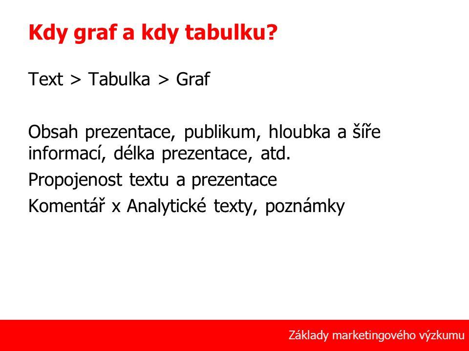 Kdy graf a kdy tabulku Text > Tabulka > Graf