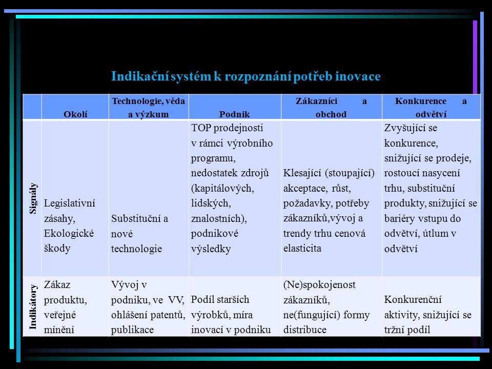 Indikační systém k rozpoznání potřeb inovace