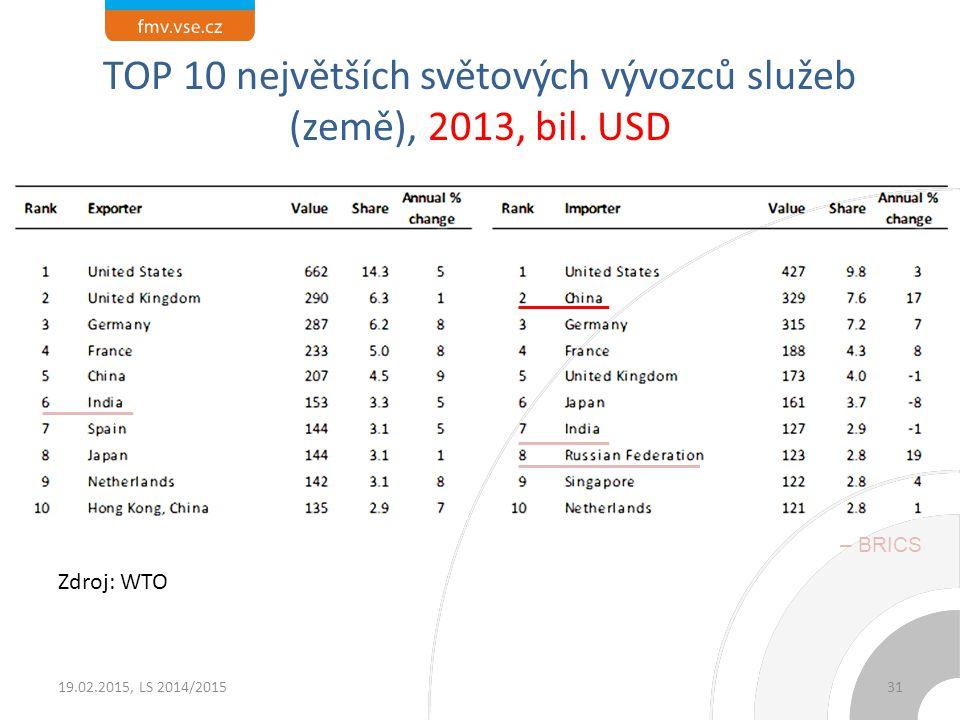 TOP 10 největších světových vývozců zboží a výrobků (včetně EU), 2013, bil. USD