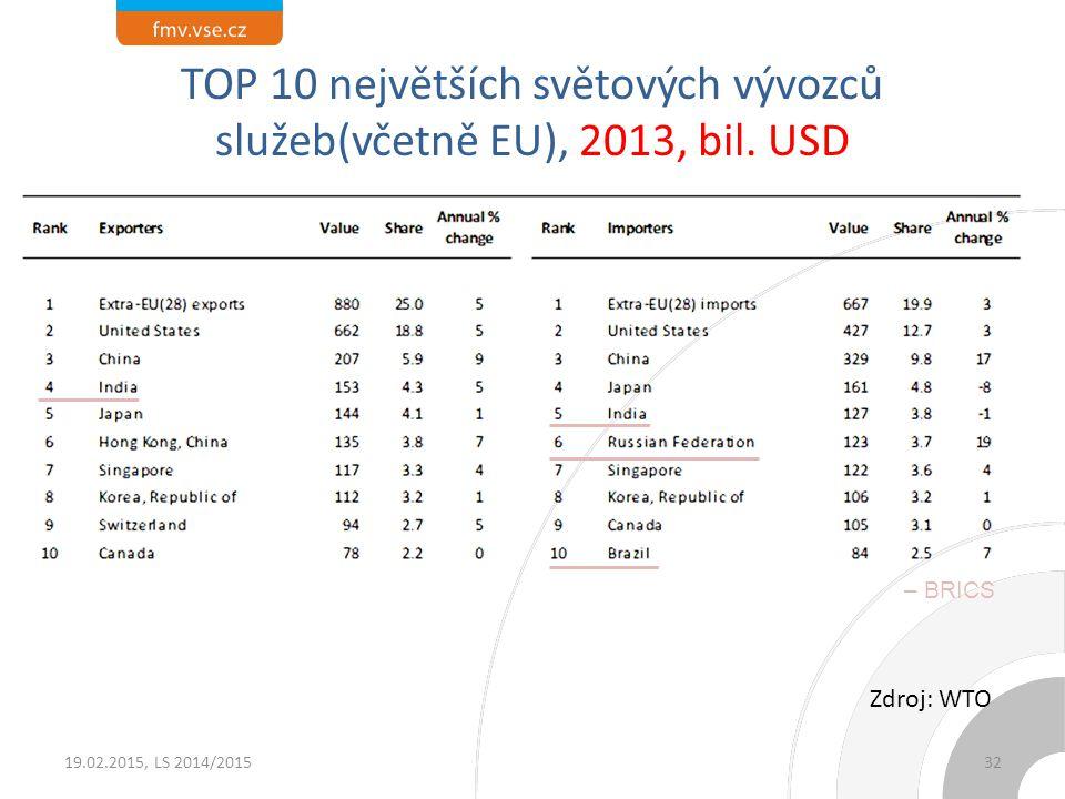 TOP 10 největších světových vývozců služeb (země), 2013, bil. USD