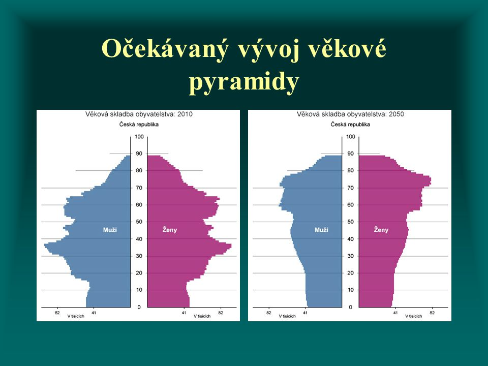 Očekávaný vývoj věkové pyramidy