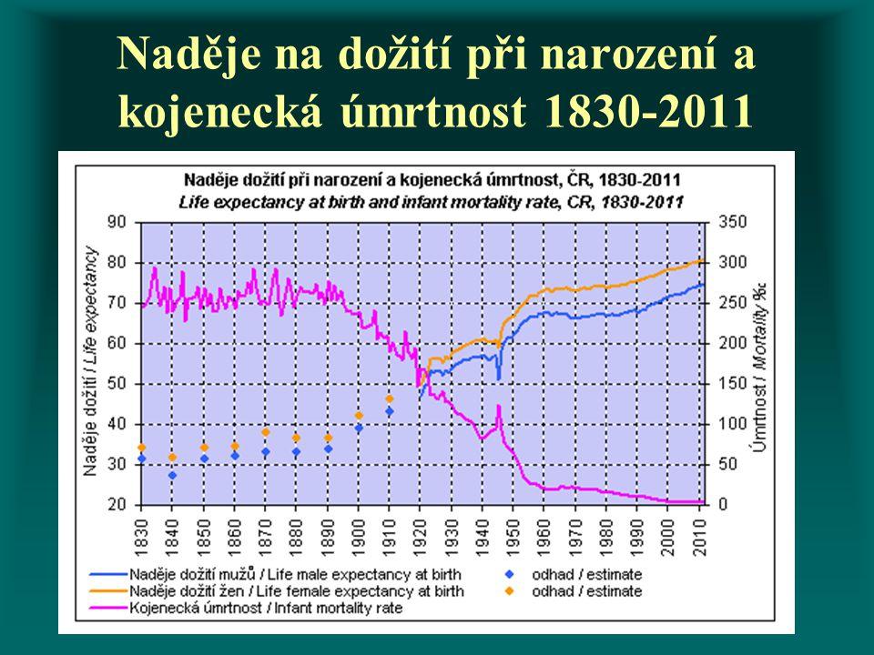 Naděje na dožití při narození a kojenecká úmrtnost 1830-2011