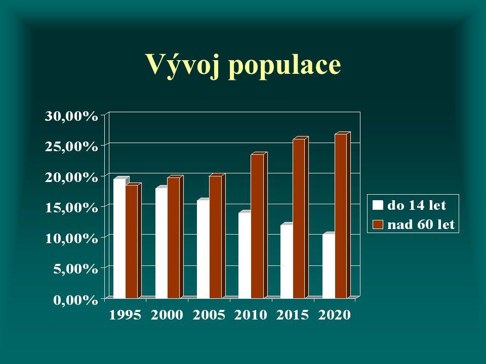 Vývoj populace