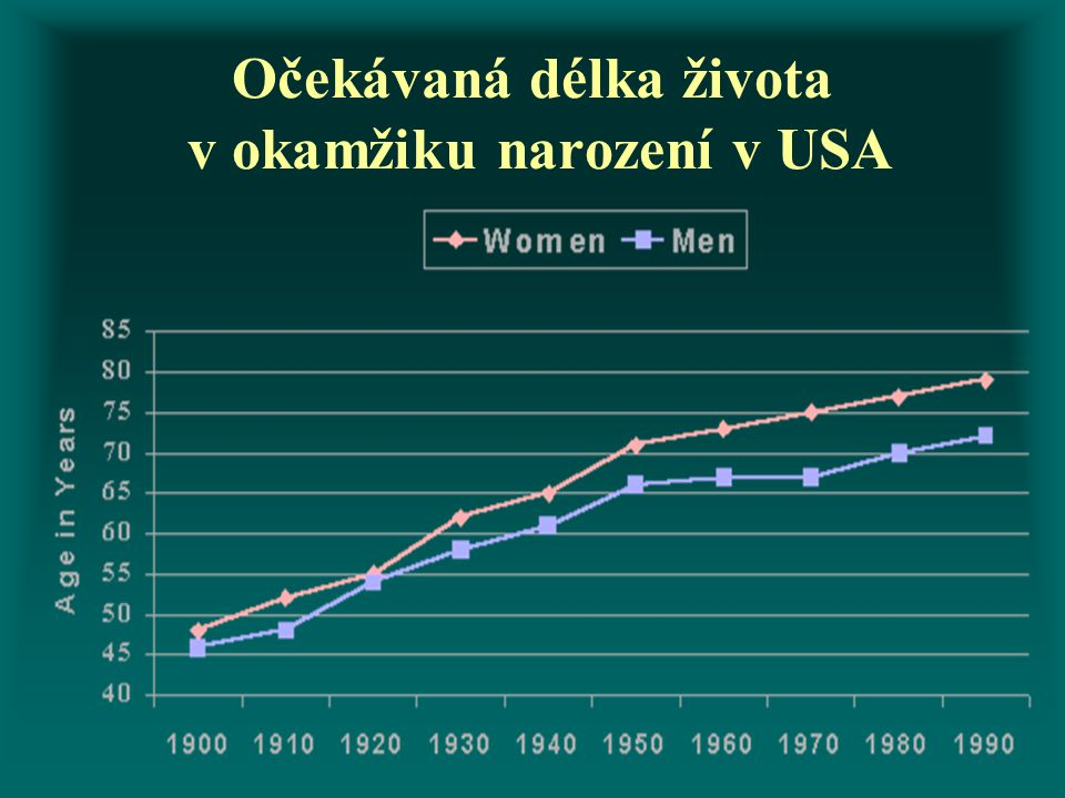 Očekávaná délka života v okamžiku narození v USA