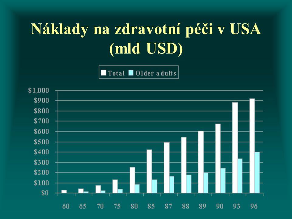 Náklady na zdravotní péči v USA (mld USD)