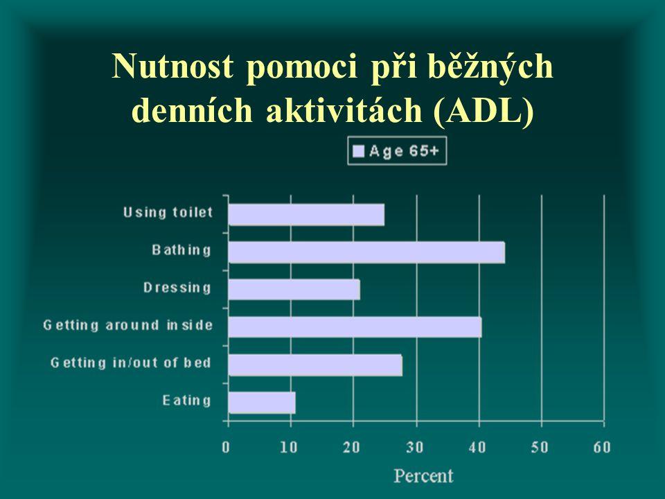 Nutnost pomoci při běžných denních aktivitách (ADL)