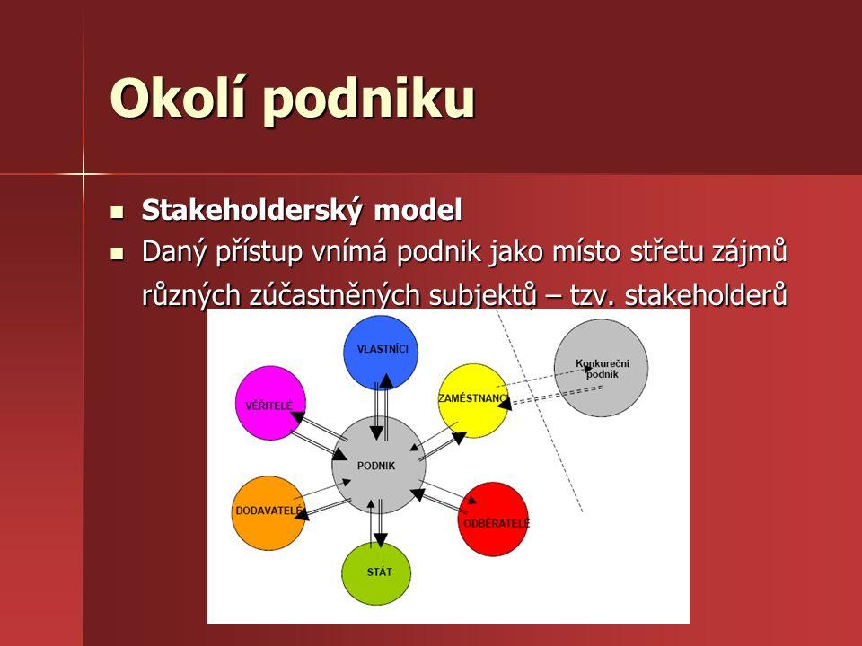 Okolí podniku Stakeholderský model