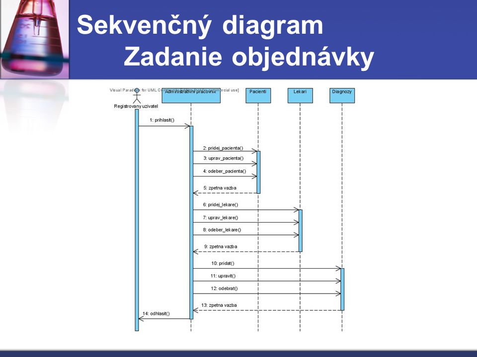 Sekvenčný diagram Zadanie objednávky