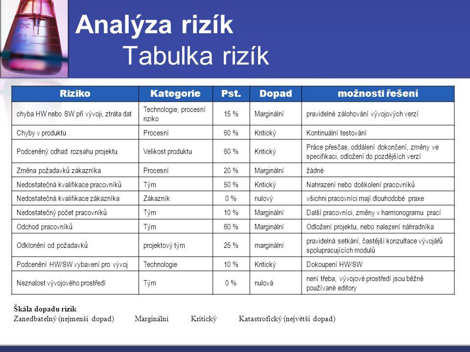 Analýza rizík Tabulka rizík